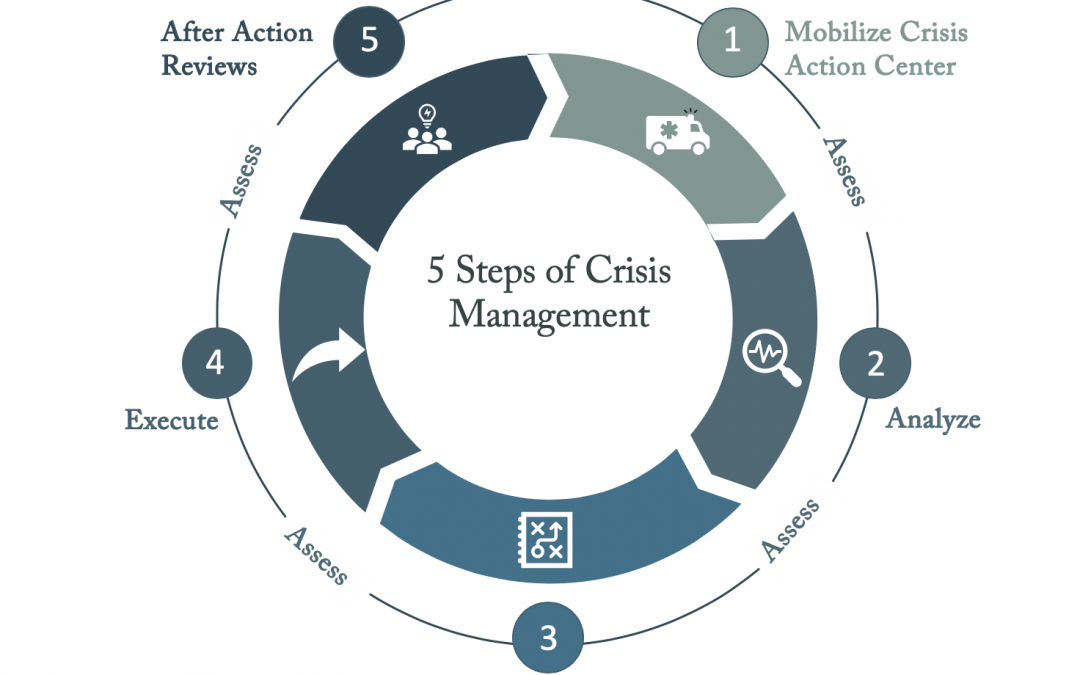 Leadership In Crisis – 5 Steps of Crisis Management